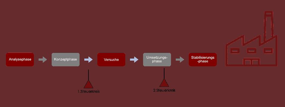 projekte_gemeinsam_zum_ziel